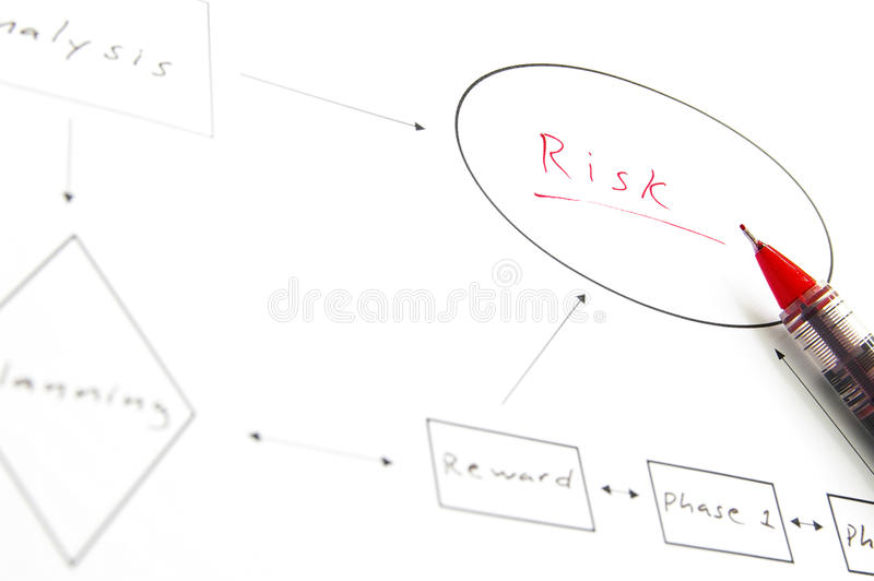 Take risk. Business flow chart showing risk, in red royalty free stock photos