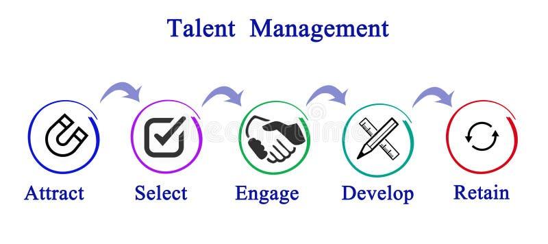 Talentu zarządzanie royalty ilustracja
