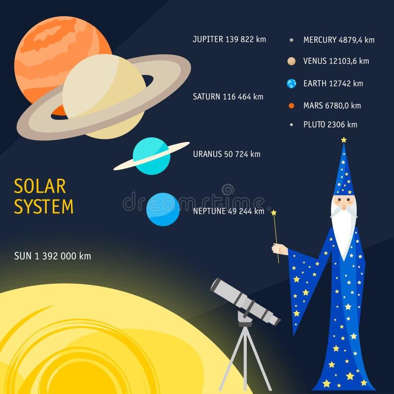 Tamanhos de objetos do sistema solar ilustração engraçada dos desenhos animados com astrólogo do mágico ilustração do vetor