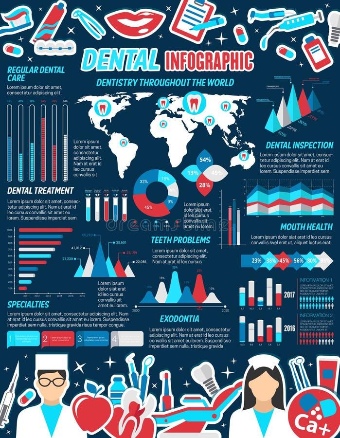 Tand- infographic för tandläkekonstmedicindesign vektor illustrationer