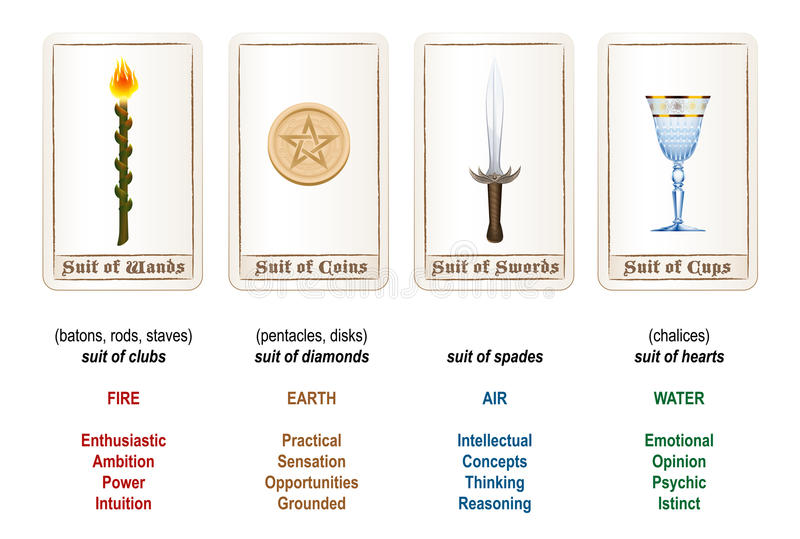 Tarot Suits Colors Elements. Tarot card suits - wands, coins, swords and cups - plus explanations and analogies. Isolated vector illustration on white background vector illustration