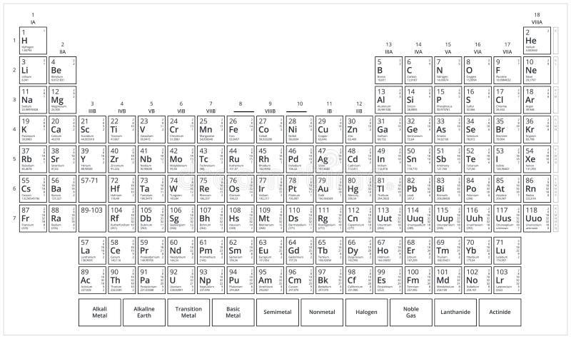 Tavola del ` s di Mendeleev Tavola periodica degli elementi in bianco e nero Grafico di vettore piano isolato su fondo bianco royalty illustrazione gratis