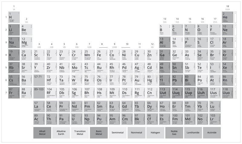 Tavola del ` s di Mendeleev Tavola periodica degli elementi di gradazione di grigio Grafico di vettore piano isolato su fondo bia royalty illustrazione gratis