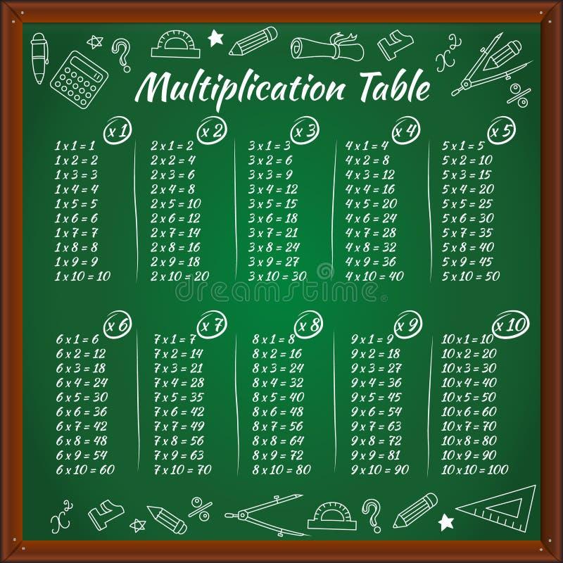 Tavola di moltiplicazione sulla lavagna verde illustrazione di stock