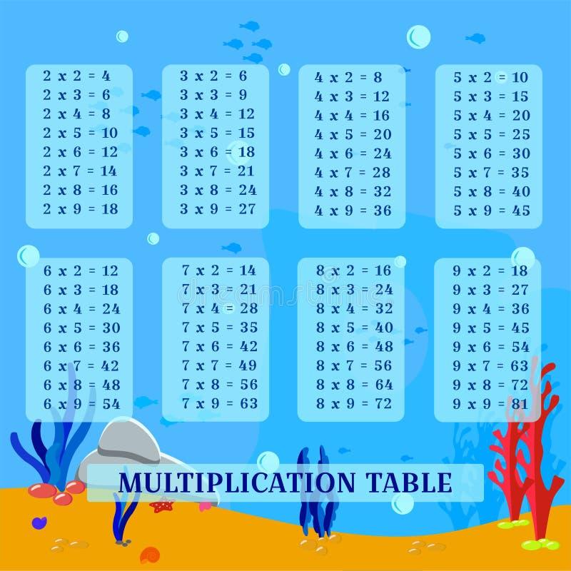 Tavola di moltiplicazione di vettore del sussidio visivo e paesaggio subacqueo sveglio Manifesto quadrato con parecchie tavole pr royalty illustrazione gratis