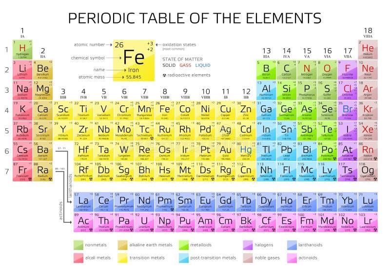 Tavola periodica degli elementi del ` s di Mendeleev con i nuovi elementi 2016 illustrazione vettoriale