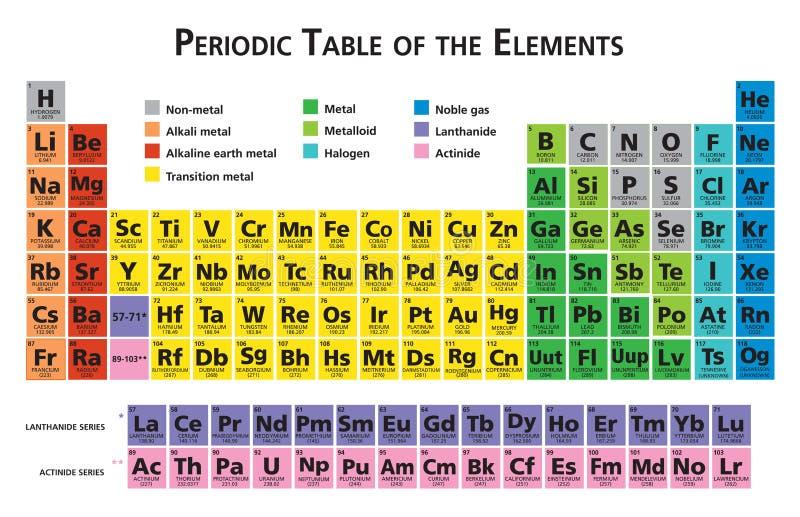 Tavola periodica dell'illustrazione degli elementi chimici illustrazione vettoriale