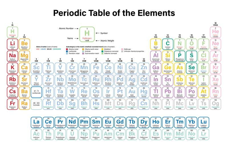 Tavola periodica dell'illustrazione di vettore degli elementi illustrazione di stock