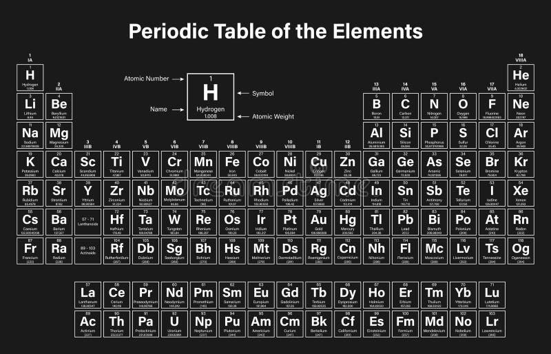 Tavola periodica dell'illustrazione di vettore degli elementi illustrazione vettoriale