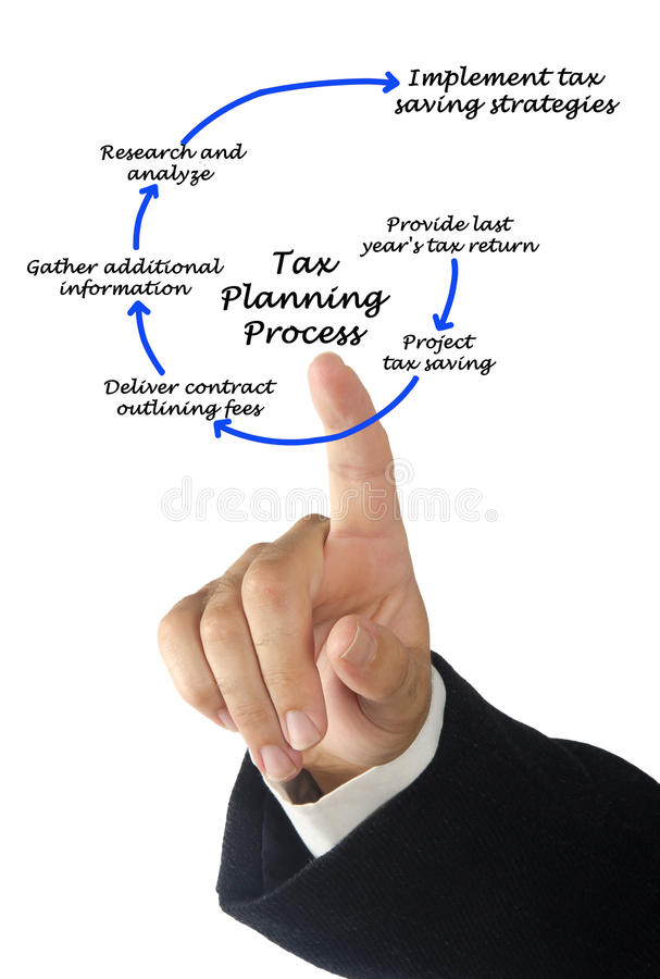Tax Planning Process. Presenting steps in Tax Planning Process stock image