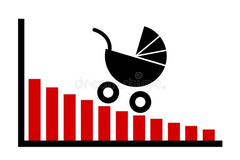 A taxa de natalidade est? diminuindo e est? diminuindo ilustração royalty free