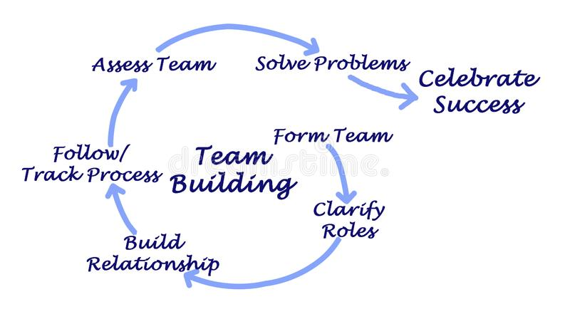 Team Building Process royalty free illustration