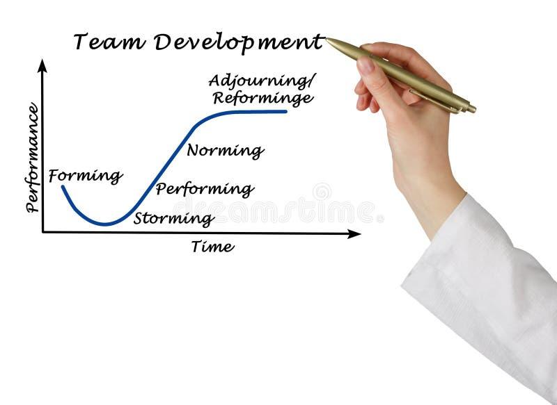Team Development Process photographie stock