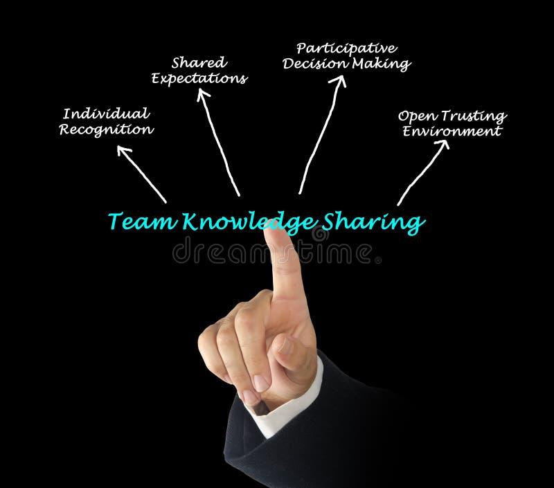 Team Knowledge Sharing photos libres de droits