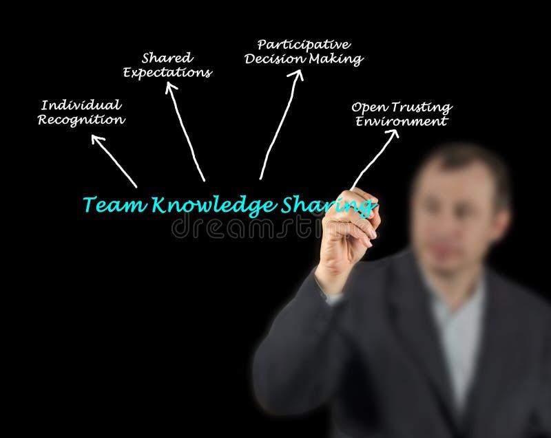 Team Knowledge Sharing photos stock