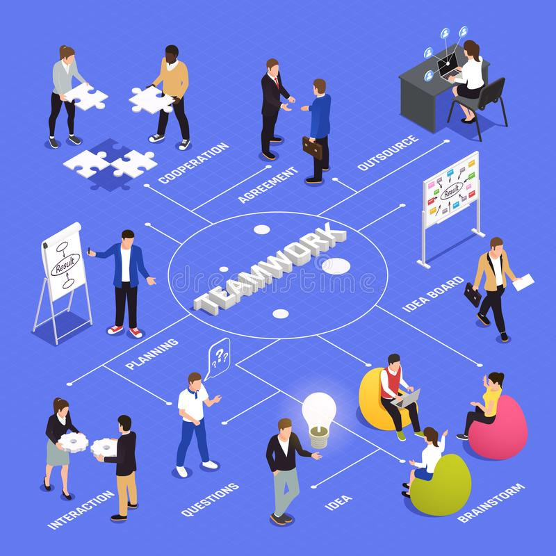 Teamwork Collaboration Isometric Flowchart. Teamwork efficiency and productivity isometric flowchart with employees cooperation agreements brainstorming ideas stock illustration