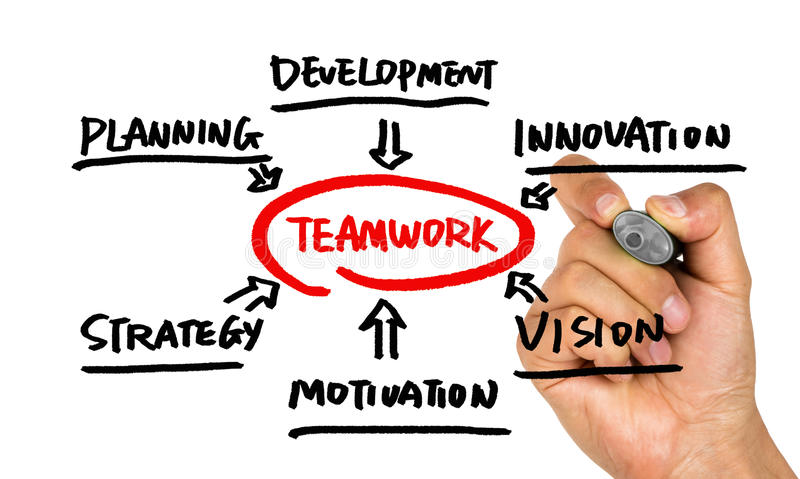 Teamwork flowchart hand drawing on whiteboard. Teamwork concept flowchart hand drawing on whiteboard stock photos