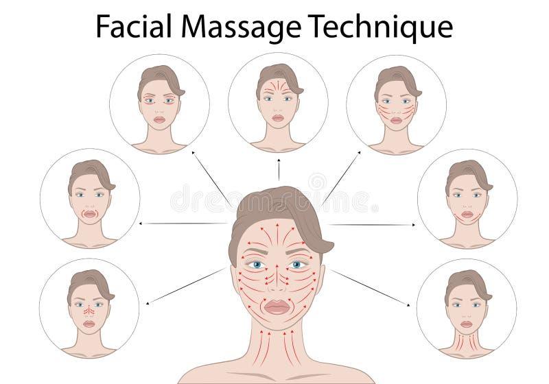 Technika masażu twarzy i punkty Shiatsu, ilustracja wektora akupunktury royalty ilustracja