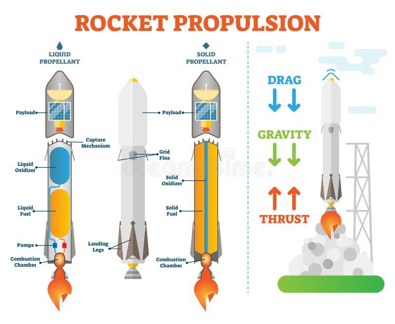 Technischer Diagrammentwurf der Rocket-Antriebwissenschaftsraumtechnikvektorillustration Beispiele des flüssigen Treibgases und d stock abbildung
