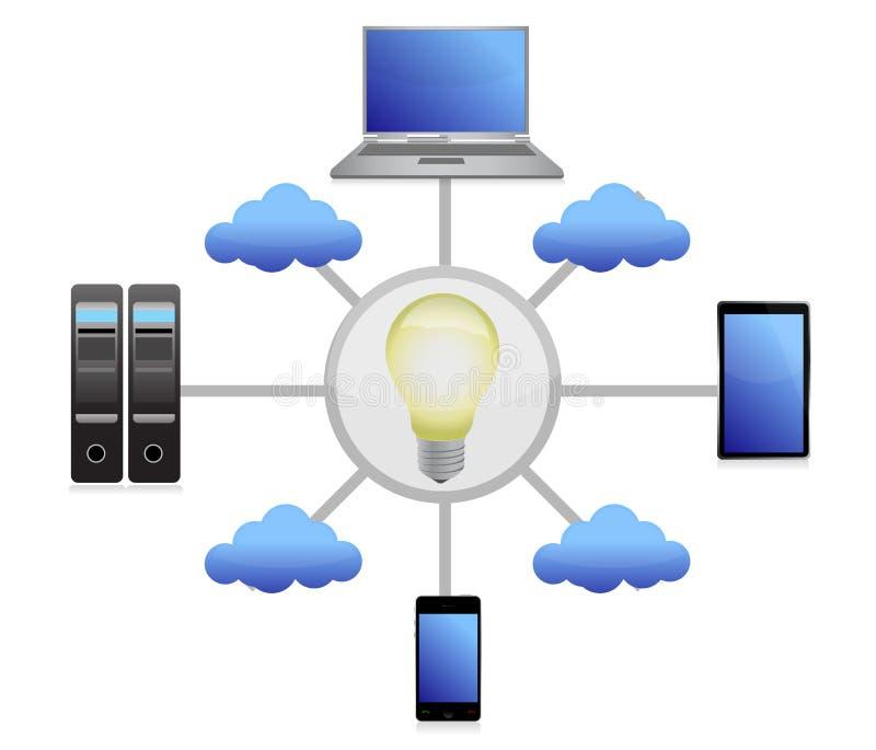 Technology Idea Network Stock Image