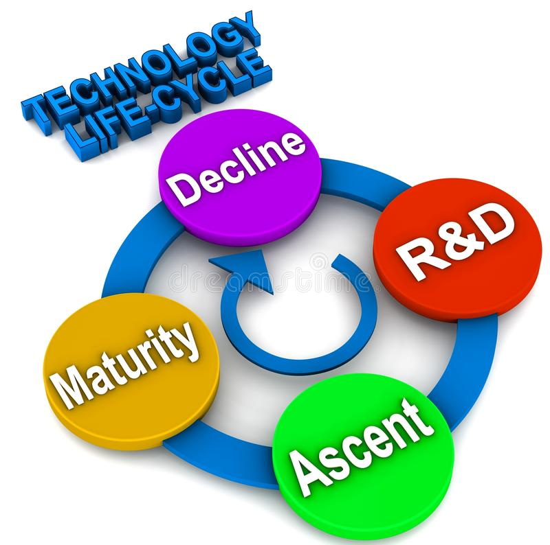 Technology Life Cycle Royalty Free Stock Images