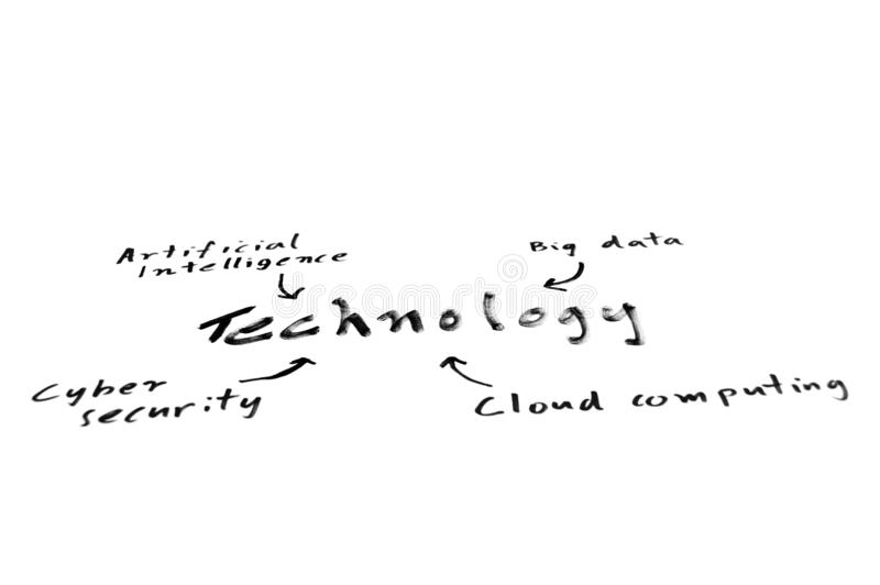 Technology mind map. Handwritten concept mind map with technology as the focus, isolated on a white background royalty free stock image