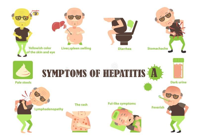 Tecken av hepatit a vektor illustrationer