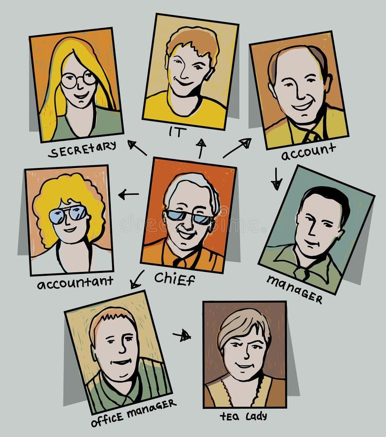 Tecken, hierarki och pos. av affären-peo vektor illustrationer