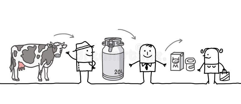 Tecknad filmtecken - mjölka produktionkedjan royaltyfri illustrationer