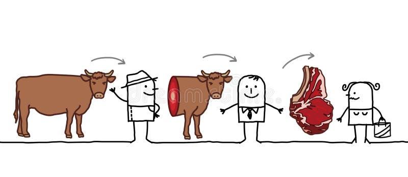 Tecknad filmtecken - nötköttproduktionkedja stock illustrationer