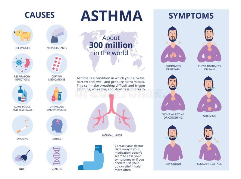 Tecknen och orsakerna av astmaaffischen eller den plana vektorillustrationen för baner stock illustrationer