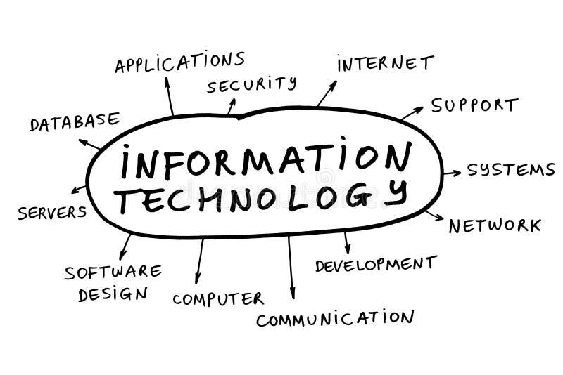 Tecnología de la información imagenes de archivo