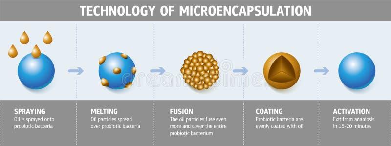 Tecnologia do Microencapsulation ilustração stock