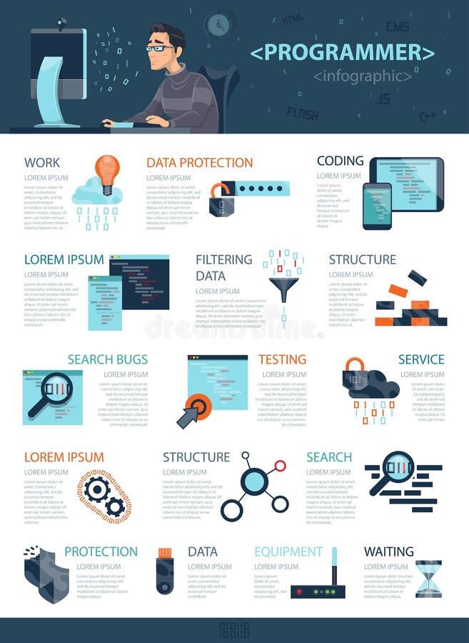 Tecnologia que codifica o conceito de Infographic ilustração stock
