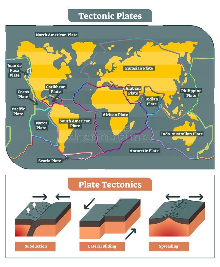 Tectonische de kaartinzameling van de Platenwereld, vectordiagram vector illustratie