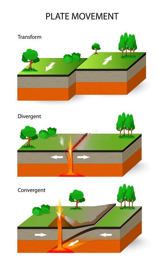 Tectonische Platen Plaatbeweging royalty-vrije illustratie