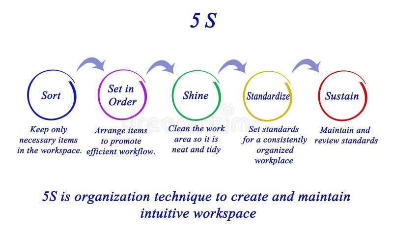 teknik för organisation 5S royaltyfri illustrationer