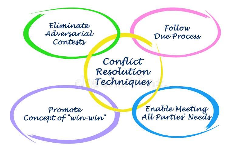 Tekniker för konfliktupplösning vektor illustrationer