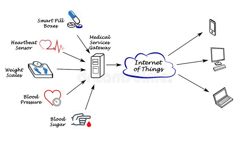 Diagram of telemedicine. Telemedicine through internet of things royalty free illustration