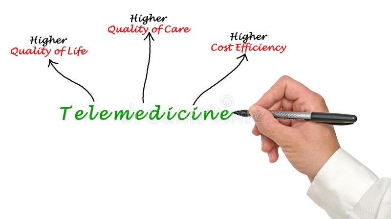 Telemedicine. Presenting diagram of benefits of Telemedicine stock photos