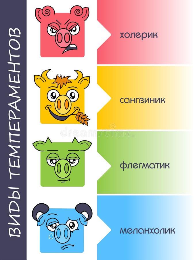 Temperament ställde in ryssen för personlighetstyper royaltyfri illustrationer