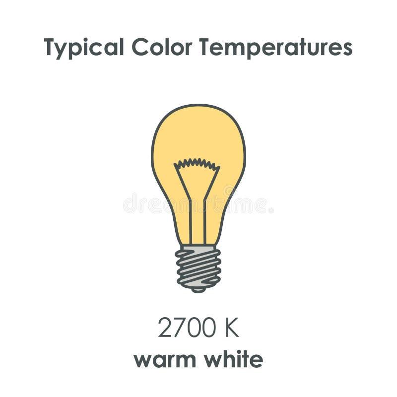 Download Temperatura De Cor Típica Do Bulbo Vetor Ilustração do Vetor - Ilustração de objeto, imaginação: 65576102