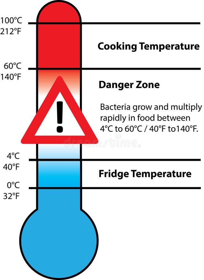 Temperatura de la seguridad alimentaria stock de ilustración