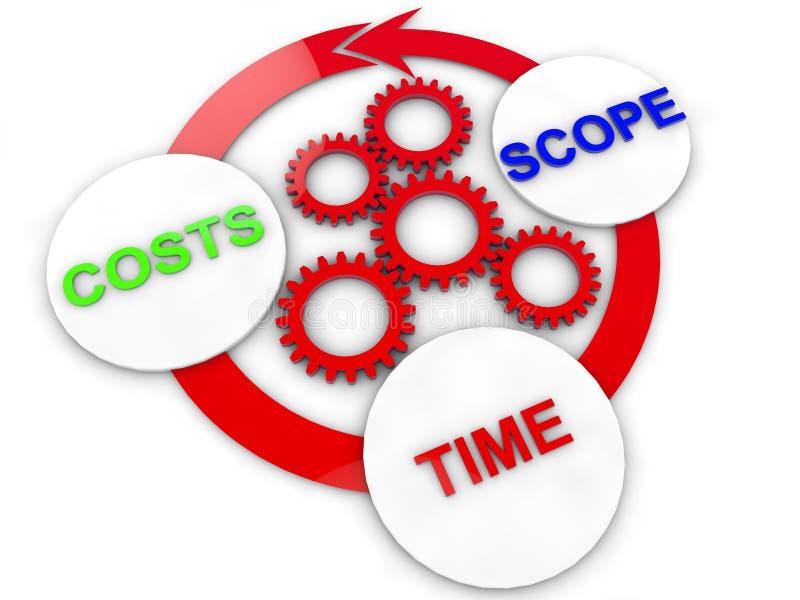 Tempo e espaço do custo ilustração do vetor