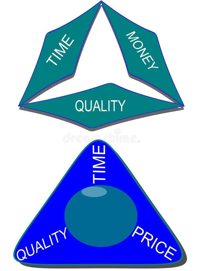 Temps, argent, qualité et prix illustration libre de droits