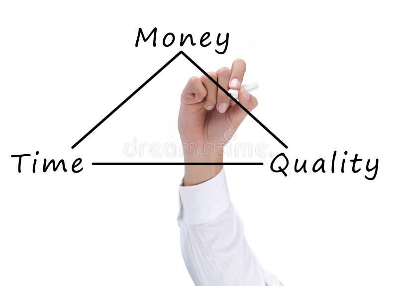 Temps, qualité et concept d'argent photographie stock
