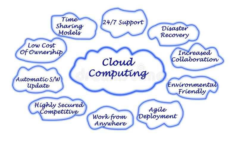 Cloud Computing benefits royalty free stock image