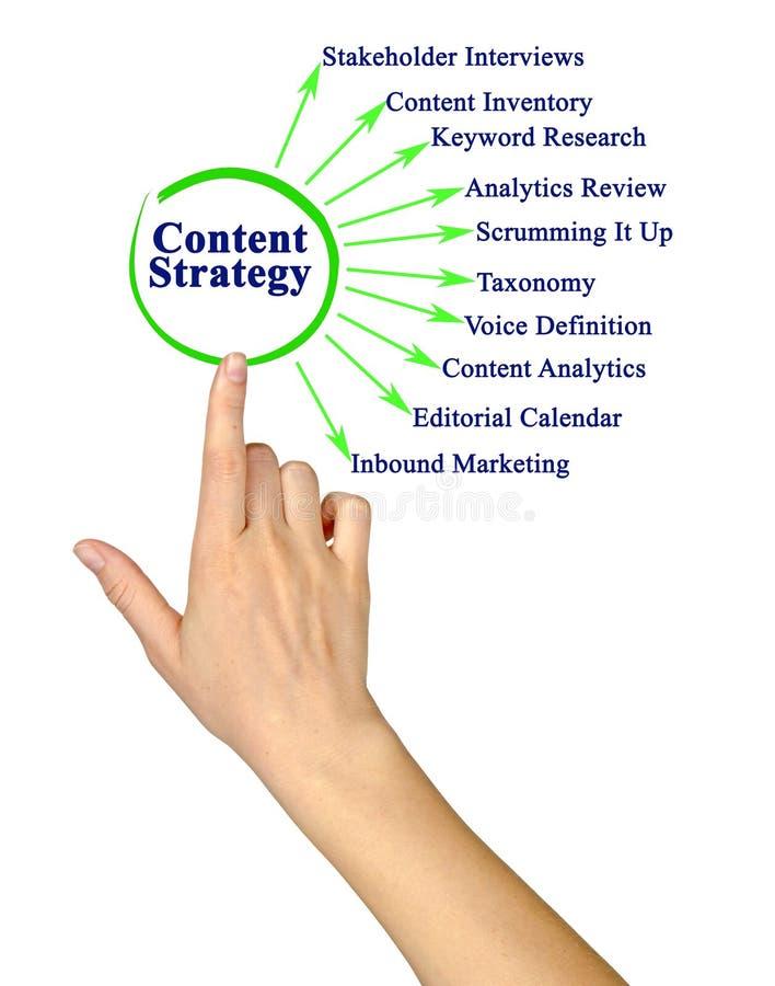 Ten Content Strategies stock images