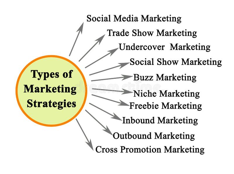 Types of Marketing Strategies stock image