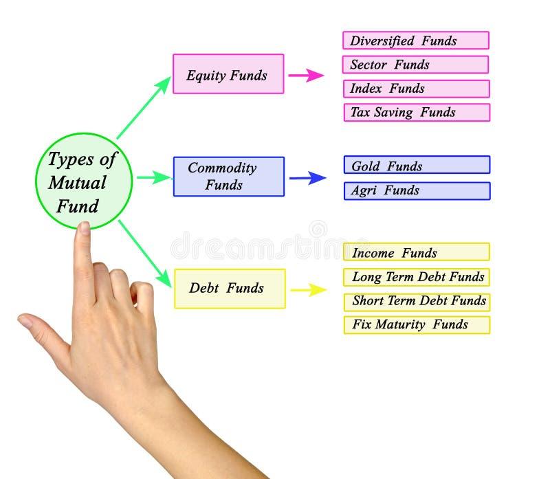 Types of Mutual Funds. Ten Types of Mutual Funds stock photo